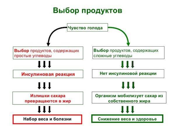 схема продуктов